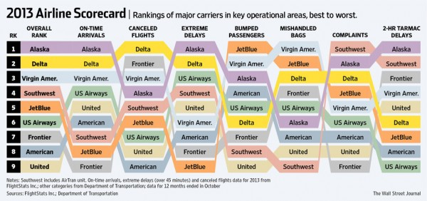 2013 airline scorecard