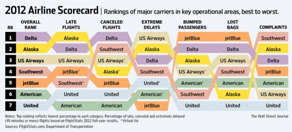 The Middle Seat 2012 Airline Scorecard